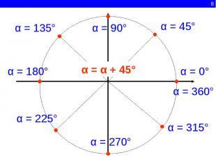 α = 135°α = 90°α = 45°α = α + 45°α = 0°α = 360°α = 180°α = 225°α = 270°α = 315°