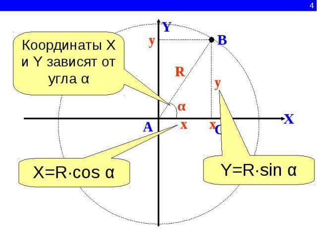 Координаты X и Y зависят от угла αX=R∙cos αY=R∙sin α