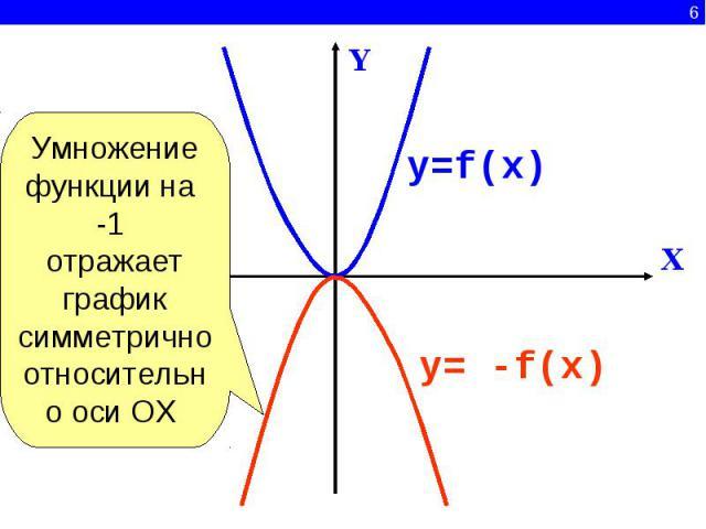 Умножение функции на -1 отражает график симметрично относительно оси ОХ y=f(x) y= -f(x)