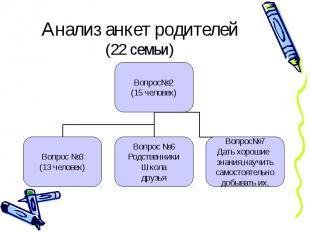 Анализ анкет родителей (22 семьи) Вопрос2 (15 человек) Вопрос 3 (13 человек) Воп