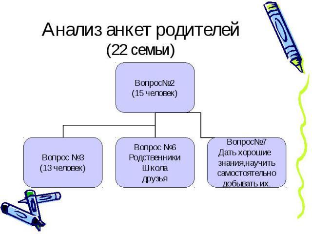 Анализ анкет родителей (22 семьи) Вопрос2 (15 человек) Вопрос 3 (13 человек) Вопрос 6 Родственники Школа друзья Вопрос7 Дать хорошие знания,научить самостоятельно добывать их.