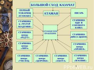 6 БОЛЬШОЙ СХОД КАЗАЧАТ АТАМАН АТАМАНСКОЕ ПРАВЛЕНИЕ ПИСАРЬ СТАРШИНА ПДП И СОЮЗНОГ