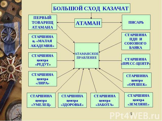 6 БОЛЬШОЙ СХОД КАЗАЧАТ АТАМАН АТАМАНСКОЕ ПРАВЛЕНИЕ ПИСАРЬ СТАРШИНА ПДП И СОЮЗНОГО БАНКА СТАРШИНА «ПРЕСС-ЦЕНТР» СТАРШИНА центра «ОРЕШЕК» СТАРШИНА центра «ЗЕМЛЯНЕ» СТАРШИНА центра «ЗАБОТА» СТАРШИНА центра «ЗДОРОВЬЕ» СТАРШИНА центра «УМЕЛЕЦ» СТАРШИНА ц…