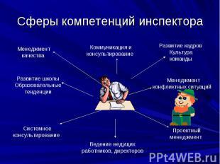 Сферы компетенций инспектора Менеджмент качества Коммуникация и консультирование