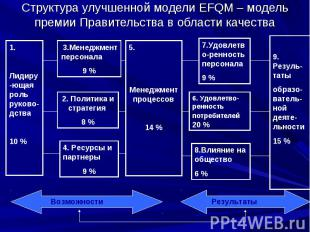 Структура улучшенной модели EFQM – модель премии Правительства в области качеств
