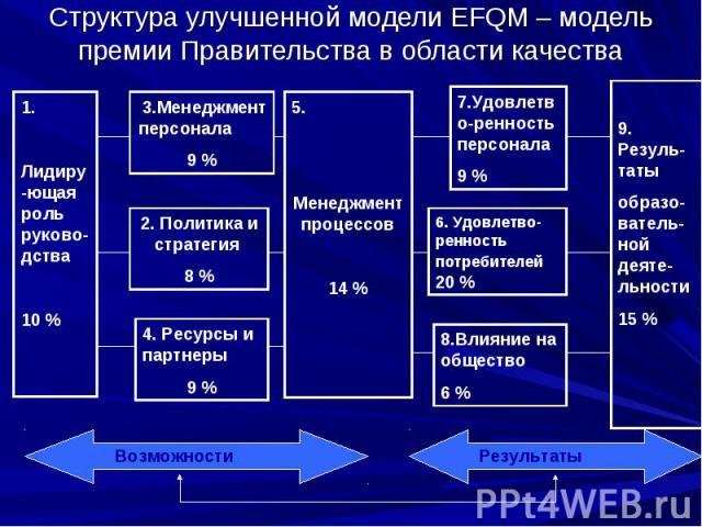 Структура улучшенной модели EFQM – модель премии Правительства в области качества 1. Лидиру -ющая роль руково- дства 10 % 3.Менеджмент персонала 9 % 2. Политика и стратегия 8 % 4. Ресурсы и партнеры 9 % 7.Удовлетв о-ренность персонала 9 % 6. Удовлет…