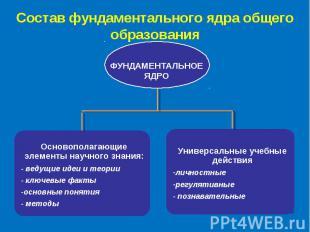 Состав фундаментального ядра общего образования Основополагающие элементы научно