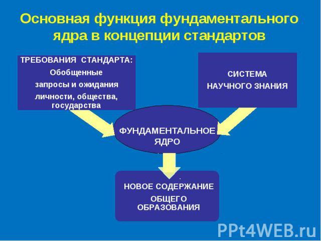 Основная функция фундаментального ядра в концепции стандартов ФУНДАМЕНТАЛЬНОЕ ЯДРО НОВОЕ СОДЕРЖАНИЕ ОБЩЕГО ОБРАЗОВАНИЯ ТРЕБОВАНИЯ СТАНДАРТА: Обобщенные запросы и ожидания личности, общества, государства СИСТЕМА НАУЧНОГО ЗНАНИЯ