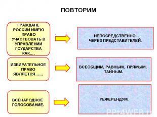 ПОВТОРИМ ГРАЖДАНЕ РОССИИ ИМЕЮ ПРАВО УЧАСТВОВАТЬ В УПРАВЛЕНИИ ГСУДАРСТВА КАК…. НЕ