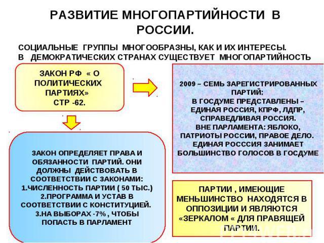 РАЗВИТИЕ МНОГОПАРТИЙНОСТИ В РОССИИ. СОЦИАЛЬНЫЕ ГРУППЫ МНОГООБРАЗНЫ, КАК И ИХ ИНТЕРЕСЫ. В ДЕМОКРАТИЧЕСКИХ СТРАНАХ СУЩЕСТВУЕТ МНОГОПАРТИЙНОСТЬ ЗАКОН РФ « О ПОЛИТИЧЕСКИХ ПАРТИЯХ» СТР -62. 2009 – СЕМЬ ЗАРЕГИСТРИРОВАННЫХ ПАРТИЙ: В ГОСДУМЕ ПРЕДСТАВЛЕНЫ – …