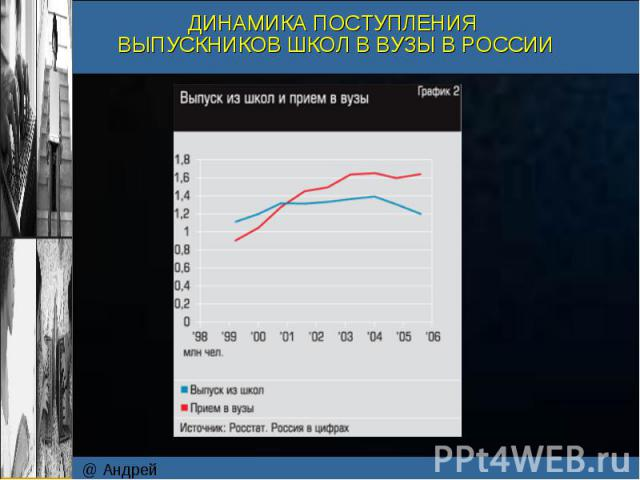 @ Андрей Коротков ДИНАМИКА ПОСТУПЛЕНИЯ ВЫПУСКНИКОВ ШКОЛ В ВУЗЫ В РОССИИ