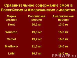 Сравнительное содержание смол в Российских и Американских сигаретах. Марка сигар