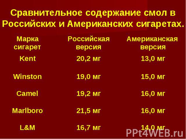 Сравнительное содержание смол в Российских и Американских сигаретах. Марка сигарет Российская версия Американская версия Kent20,2 мг13,0 мг Winston19,0 мг15,0 мг Camel19,2 мг16,0 мг Marlboro21,5 мг16,0 мг L&M16,7 мг14,0 мг