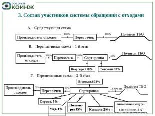 3. Состав участников системы обращения с отходами А. Существующая схема Производ