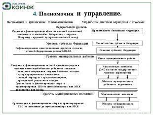 4. Полномочия и управление. Полномочия и финансовые взаимоотношения. Управление