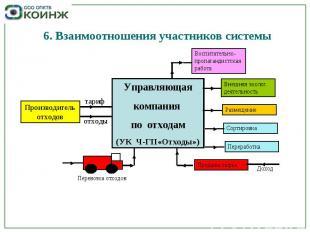 6. Взаимоотношения участников системы Производитель отходов Управляющая компания