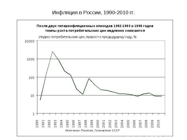 Инфляция в России, 1990-2010 гг.