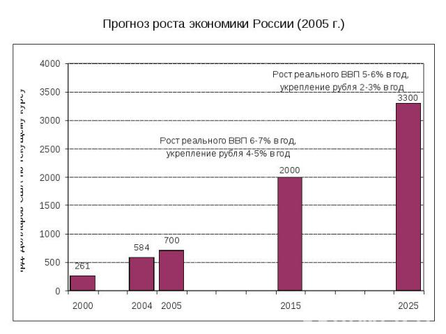 Прогноз роста экономики России (2005 г.)