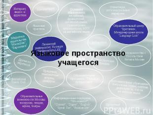 УЧЕНИК Языковая практика Дополнительное образование: театральная студия; клубная