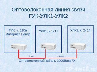 Оптоволоконная линия связи ГУК-УЛК1-УЛК2 ГУК, к. 110а Интернет Центр УЛК1, к 121