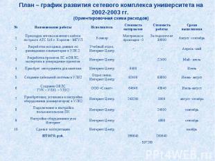 План – график развития сетевого комплекса университета на 2002-2003 гг. (Ориенти