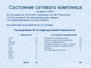 Состояние сетевого комплекса на апрель 2002 г. По состоянию на 24.04.2002 локаль
