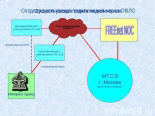 Существующая схема подключения Медная пара 128 кбит/с Мытищинский узел электросв