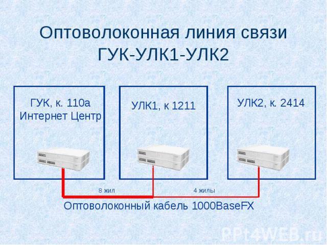 Оптоволоконная линия связи ГУК-УЛК1-УЛК2 ГУК, к. 110а Интернет Центр УЛК1, к 1211 УЛК2, к. 2414 Оптоволоконный кабель 1000BaseFX 8 жил4 жилы