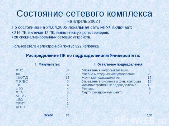 Состояние сетевого комплекса на апрель 2002 г. По состоянию на 24.04.2002 локальная сеть МГУЛ включает: 216 ПК, включая 12 ПК, выполняющих роль серверов; 28 специализированных сетевых устройств. Пользователей электронной почты: 322 человека Распреде…