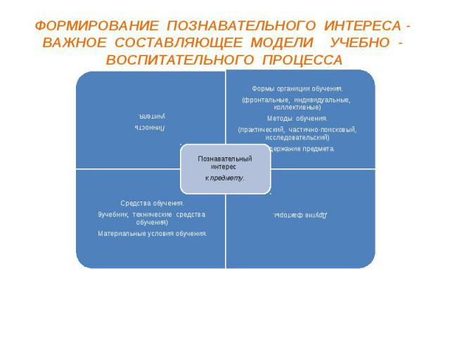 ФОРМИРОВАНИЕ ПОЗНАВАТЕЛЬНОГО ИНТЕРЕСА - ВАЖНОЕ СОСТАВЛЯЮЩЕЕ МОДЕЛИ УЧЕБНО - ВОСПИТАТЕЛЬНОГО ПРОЦЕССА Личность учителя. Формы органиции обучения. (фронтальные, индивидуальные, коллективные) Методы обучения. (практический, частично-поисковый, исследов…