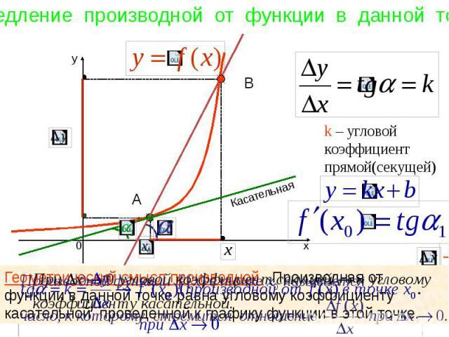 х y 0 k – угловой коэффициент прямой(секущей) Касательная А В Геометрический смысл производной. Производная от функции в данной точке равна угловому коэффициенту касательной, проведенной к графику функции в этой точке.