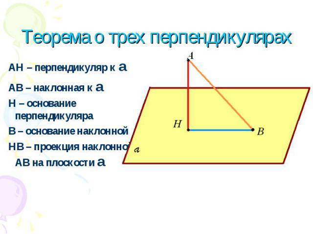 АН – перпендикуляр к a АВ – наклонная к a Н – основание перпендикуляра В – основание наклонной НВ – проекция наклонной АВ на плоскости a Теорема о трех перпендикулярах