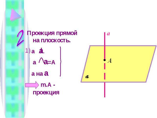 Проекция прямой на плоскость. a a a a =A a на a m.A - проекция