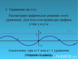 Галимов Ф.Х. Туймазинский р-н 1. Уравнение sin x=a Рассмотрим графическое решени