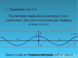 Галимов Ф.Х. Туймазинский р-н 1. Уравнение cos x=a Рассмотрим графическое решени