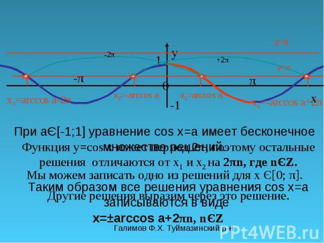 Галимов Ф.Х. Туймазинский р-н π y 0 x 1 -π-π y=a y=a При aЄ[-1;1] уравнение cos x=a имеет бесконечное множество решений. Мы можем записать одно из решений для х Є[0; π]. x 1 =arccos a Другие решения выразим через это решение. x 2 =-arccos a x 3 =arc…