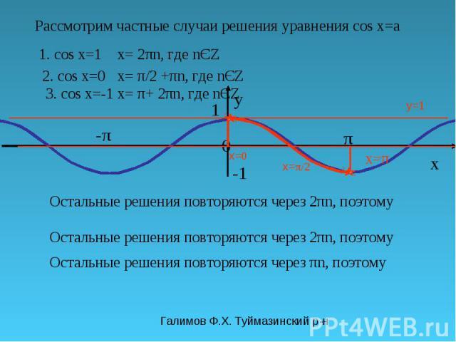 Галимов Ф.Х. Туймазинский р-н π y 0 x 1 -π-π y=1 Рассмотрим частные случаи решения уравнения cos x=a 1. cos x=1 x= π/2 Остальные решения повторяются через 2πn, поэтому x= 2πn, где nЄZ 2. cos x=0 x= 0 Остальные решения повторяются через πn, поэтому x…