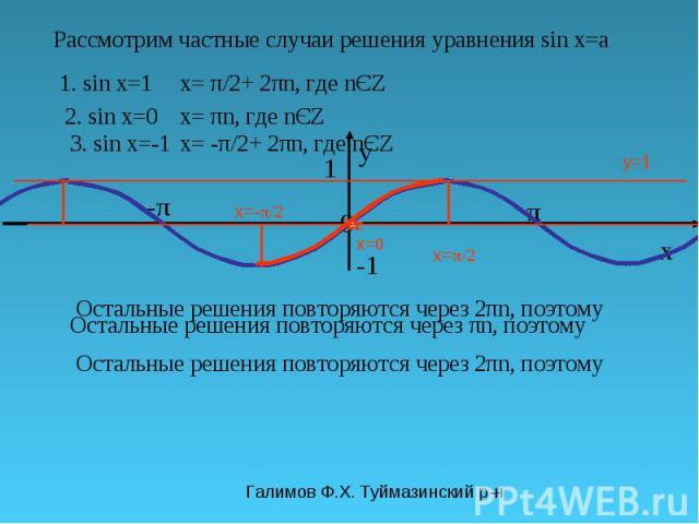 Галимов Ф.Х. Туймазинский р-н π y 0 x 1 -π-π y=1 Рассмотрим частные случаи решения уравнения sin x=a 1. sin x=1 x= π/2 Остальные решения повторяются через 2πn, поэтому x= π/2+ 2πn, где nЄZ 2. sin x=0 x= 0 Остальные решения повторяются через πn, поэт…
