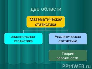 две области Математическая статистика описательная статистика Аналитическая стат