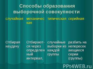 Способы образования выборочной совокупности Способы образования выборочной совок