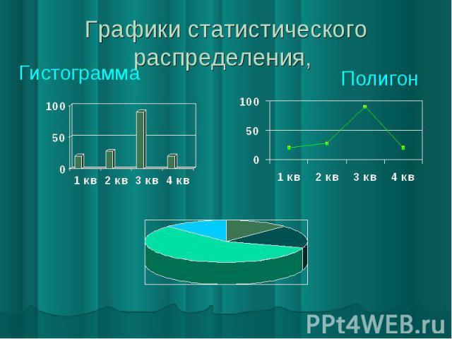 Графики статистического распределения, Полигон Гистограмма