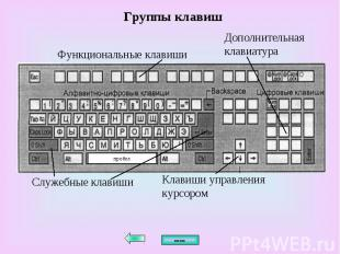 Функциональные клавиши пробел Клавиши управления курсором Группы клавиш Служебны