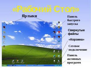 «Рабочий Стол» Ярлыки Панель быстрого запуска Свернутые файлы «Корзина» Сетевое
