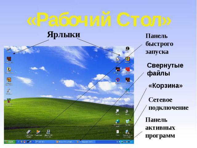 «Рабочий Стол» Ярлыки Панель быстрого запуска Свернутые файлы «Корзина» Сетевое подключение Панель активных программ