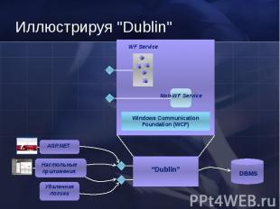 Windows Communication Foundation (WCF) WF Service DBMS Настольные приложения ASP