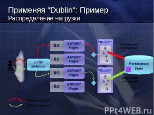 Dublin IIS Dublin Первый запрос Второй запрос Загрузить состояние ASP.NET Pages