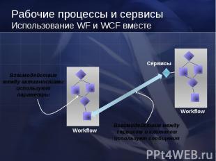 Workflow Сервисы Взаимодействие между активностями используют параметры Взаимоде