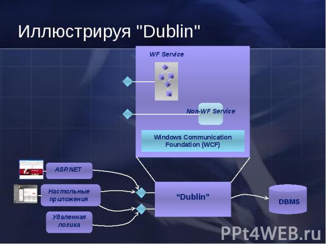 Windows Communication Foundation (WCF) WF Service DBMS Настольные приложения ASP.NET Удаленная логика Dublin Non-WF Service Иллюстрируя