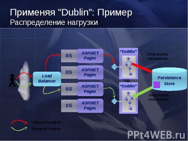 Dublin IIS Dublin Первый запрос Второй запрос Загрузить состояние ASP.NET Pages Load Balancer Применяя