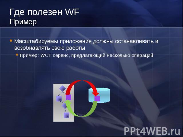 Где полезен WF Пример Масштабируемы приложения должны останавливать и возобнавлять свою работы Пример: WCF сервис, предлагающий несколько операций